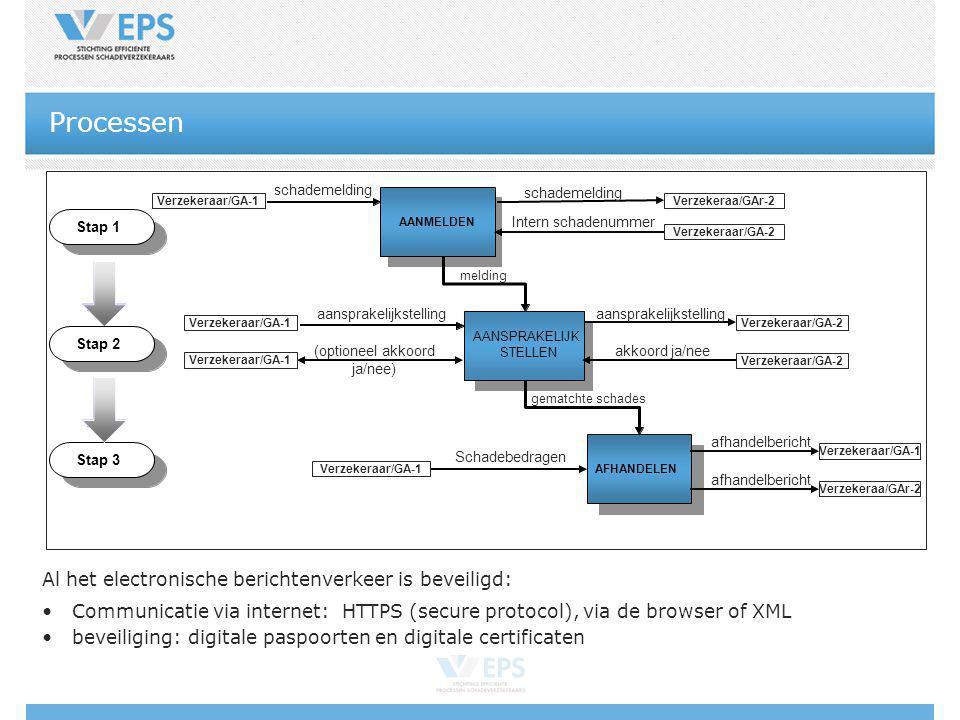 Processen Al het electronische berichtenverkeer is beveiligd: