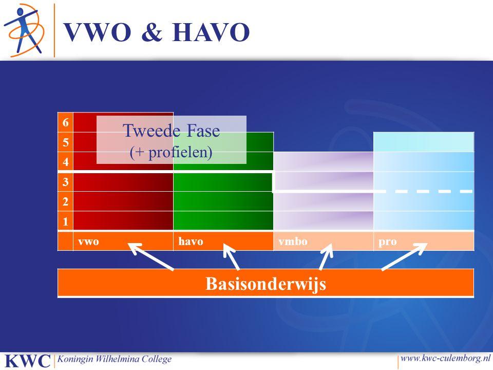 VWO & HAVO Tweede Fase Basisonderwijs (+ profielen) 6 5 4 3 2 1 vwo