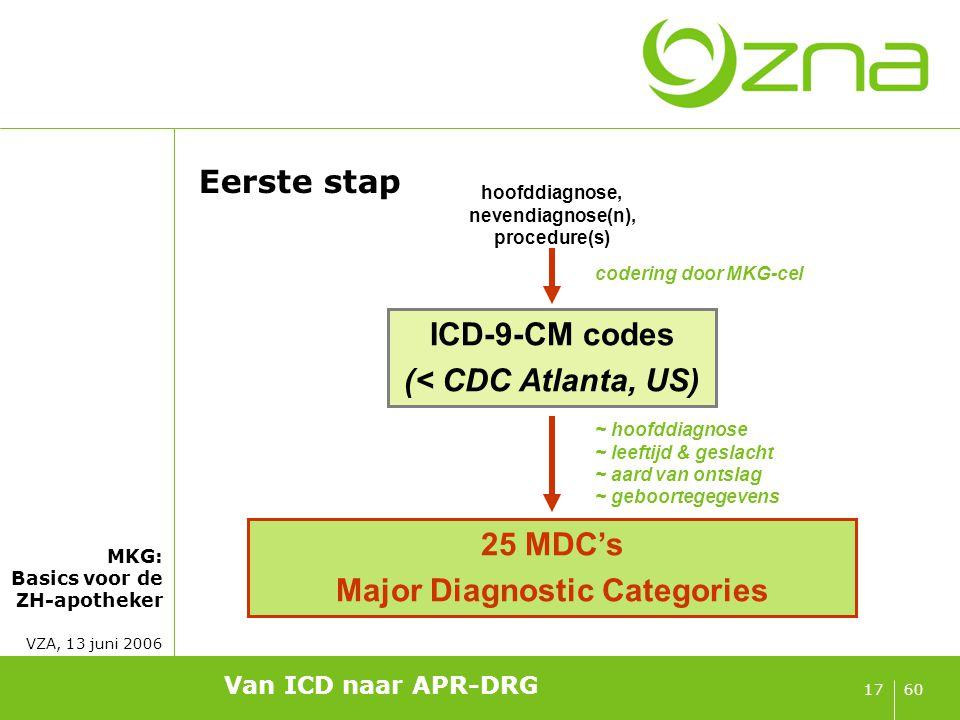Major Diagnostic Categories: 25 in totaal