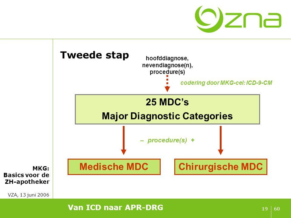 25 medische MDC's 25 chirurgische MDC's DRG DRG DRG DRG DRG DRG
