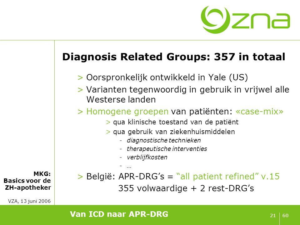 APR-DRG's in MDC 14 (verloskunde)