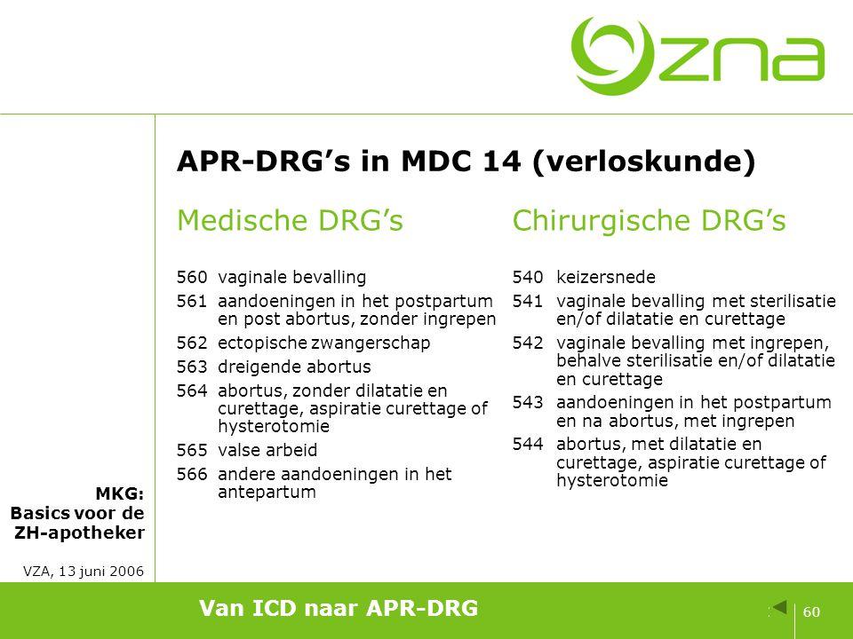 355 volwaardige APR-DRG's Diagnosis Related Groups