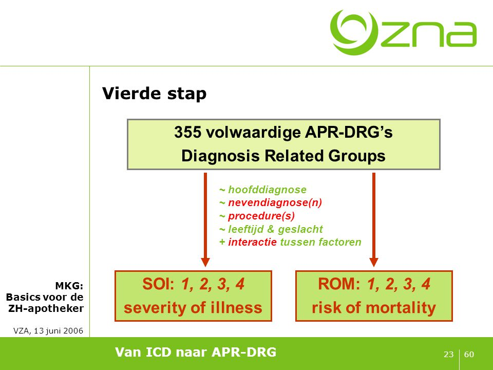 Overzicht Van ICD naar APR-DRG 1 = zwak 2 = matig 3 = majeur