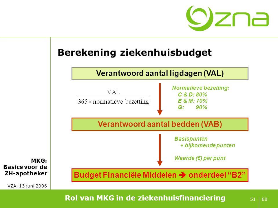 Impact van MK(Z)G op de financiering
