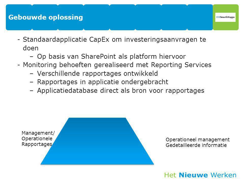 Standaardapplicatie CapEx om investeringsaanvragen te doen