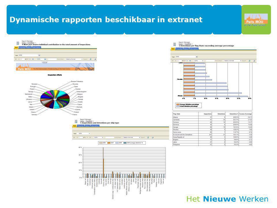 Dynamische rapporten beschikbaar in extranet