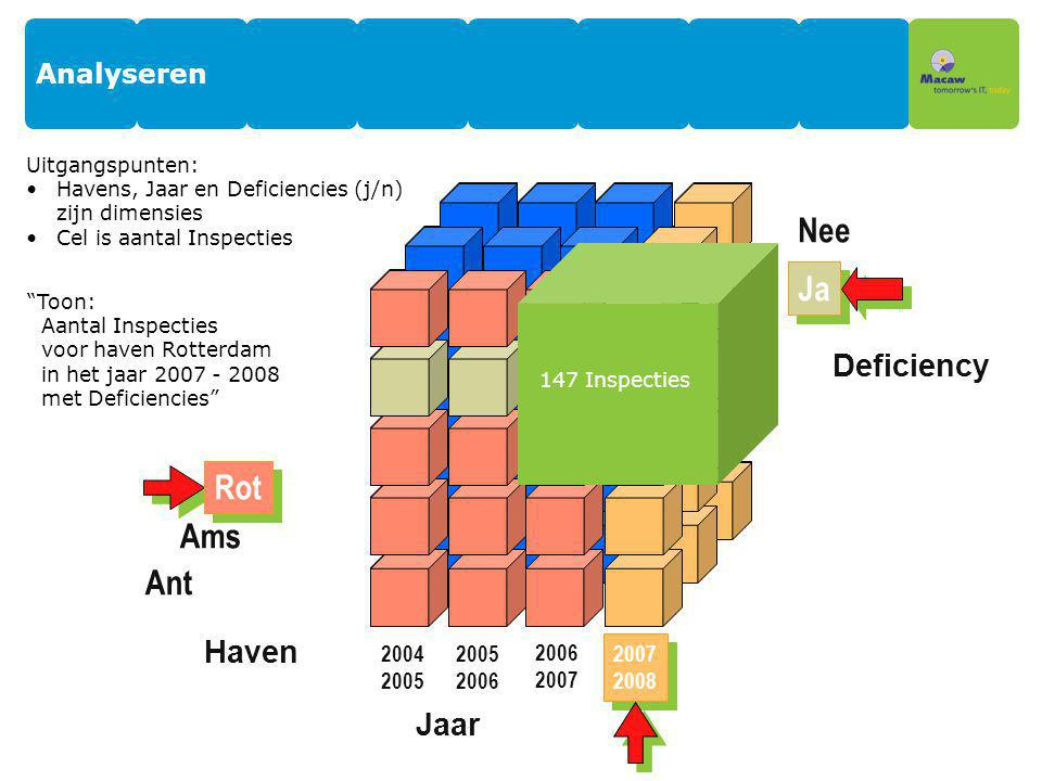 Nee Ja Ja Rot Rot Ams Ant Deficiency Haven Jaar Analyseren 2004 2005