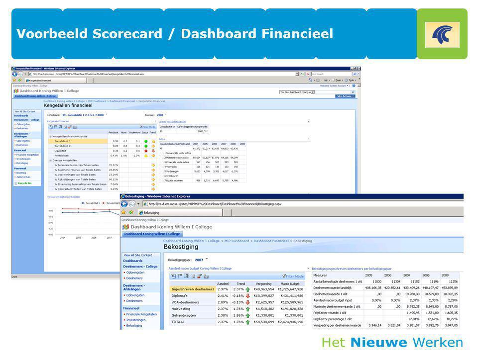 Voorbeeld Scorecard / Dashboard Financieel