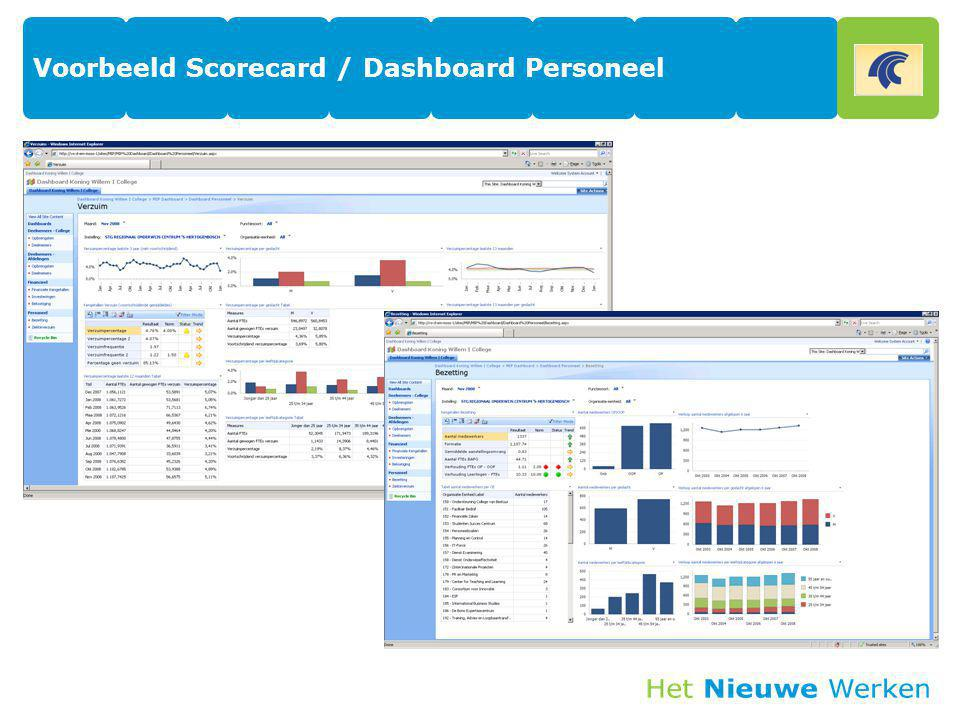 Voorbeeld Scorecard / Dashboard Personeel
