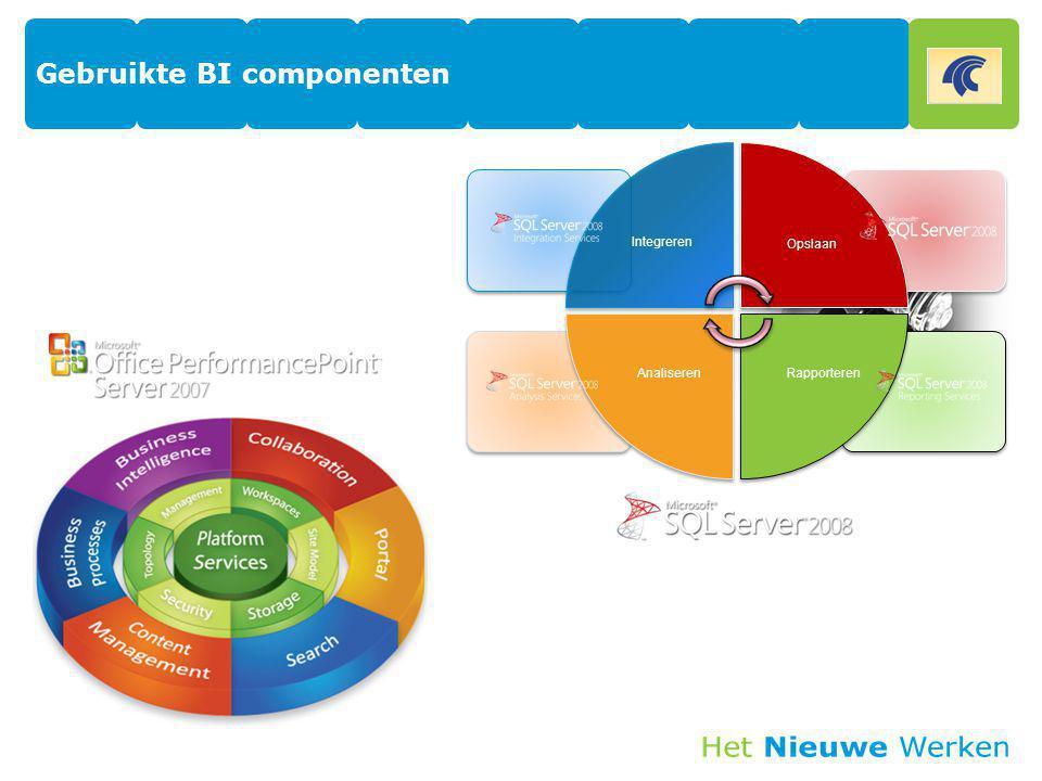 Gebruikte BI componenten