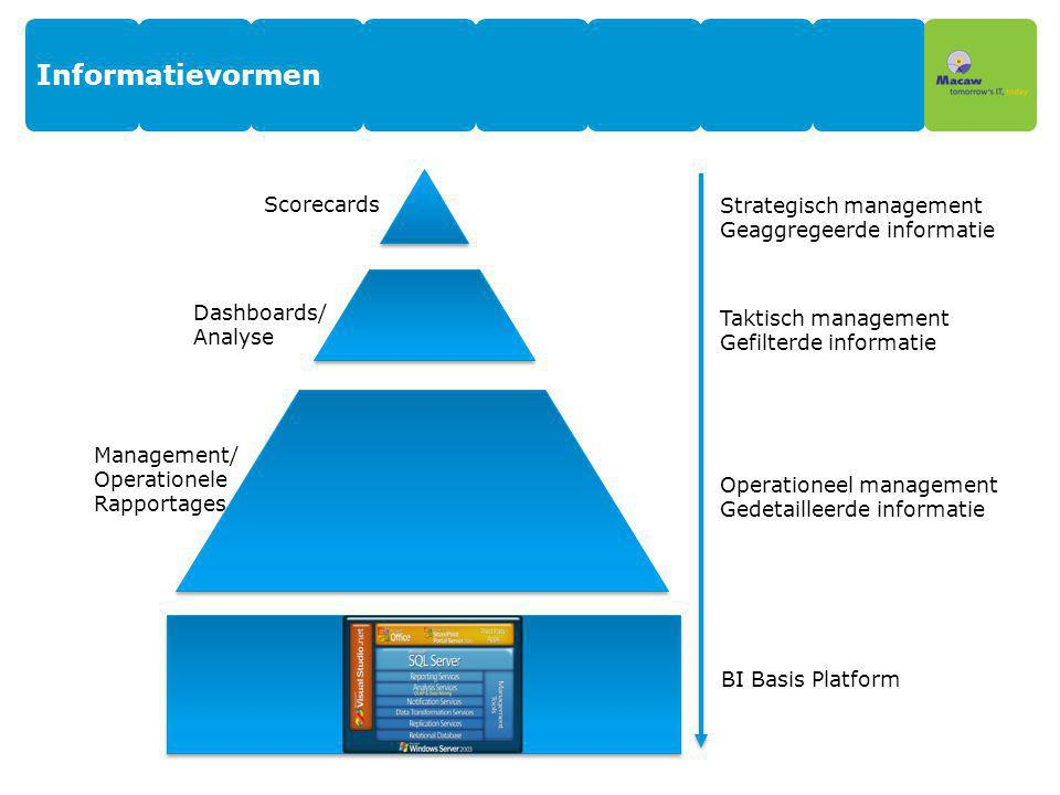 Informatievormen Scorecards Strategisch management