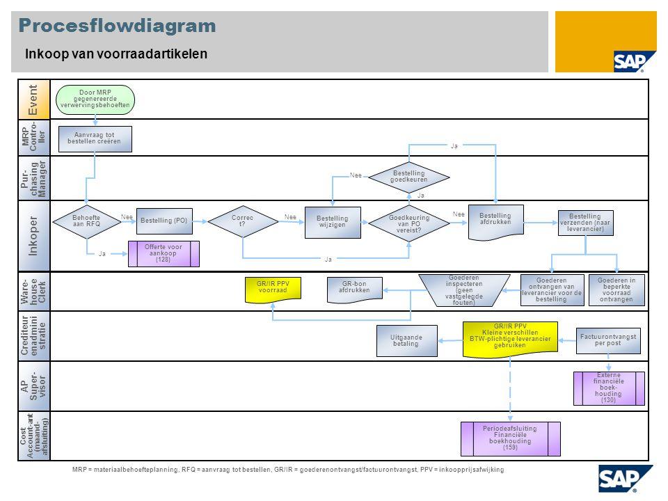 Procesflowdiagram Inkoop van voorraadartikelen Event Inkoper