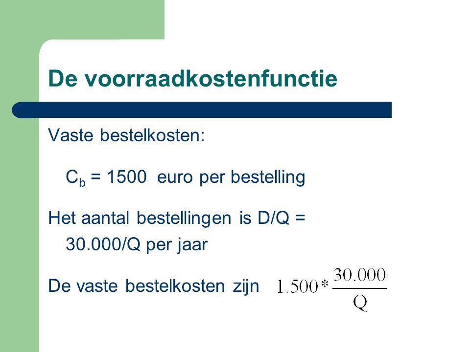 De voorraadkostenfunctie