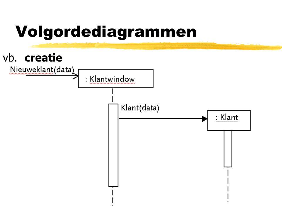 Volgordediagrammen vb. creatie