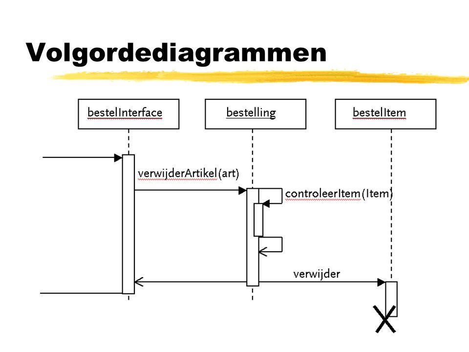 Volgordediagrammen