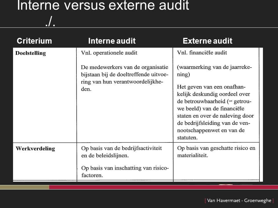 Interne versus externe audit ./.