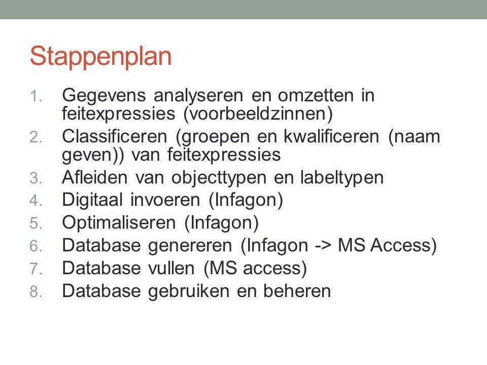 Stappenplan Gegevens analyseren en omzetten in feitexpressies (voorbeeldzinnen)