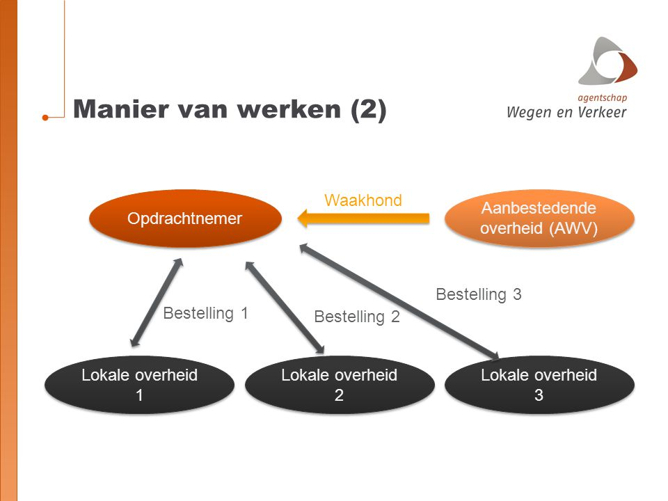 Aanbestedende overheid (AWV)
