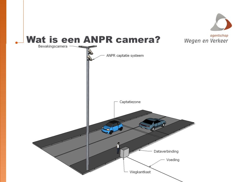Wat is een ANPR camera