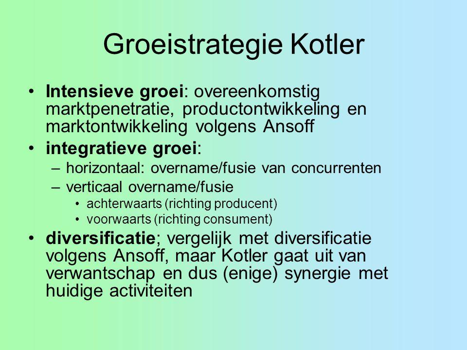Groeistrategie Kotler