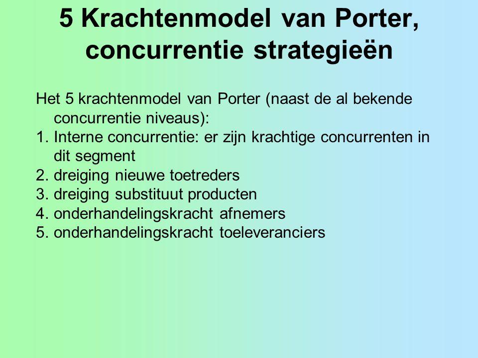 5 Krachtenmodel van Porter, concurrentie strategieën