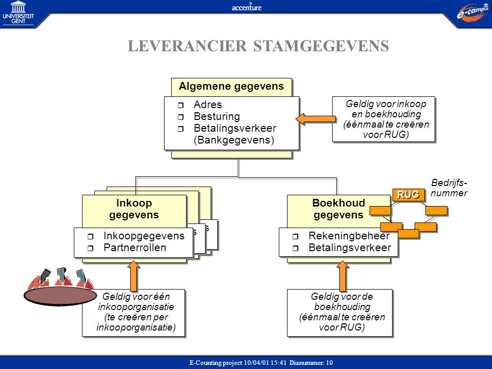 LEVERANCIER STAMGEGEVENS