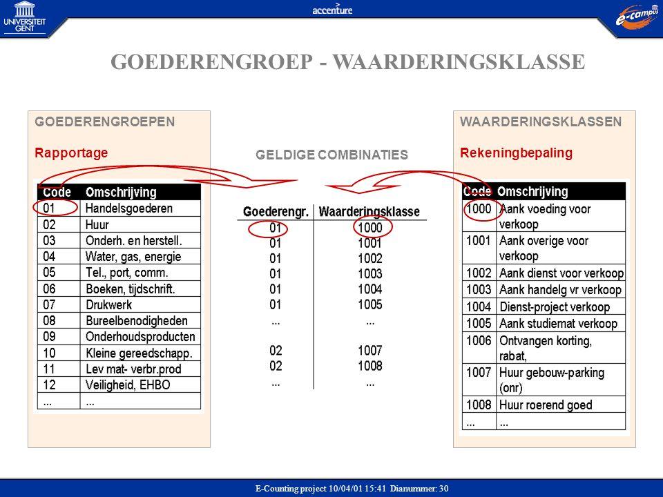GOEDERENGROEP - WAARDERINGSKLASSE