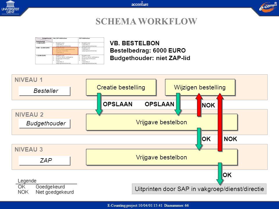 SCHEMA WORKFLOW VB. BESTELBON Bestelbedrag: 6000 EURO