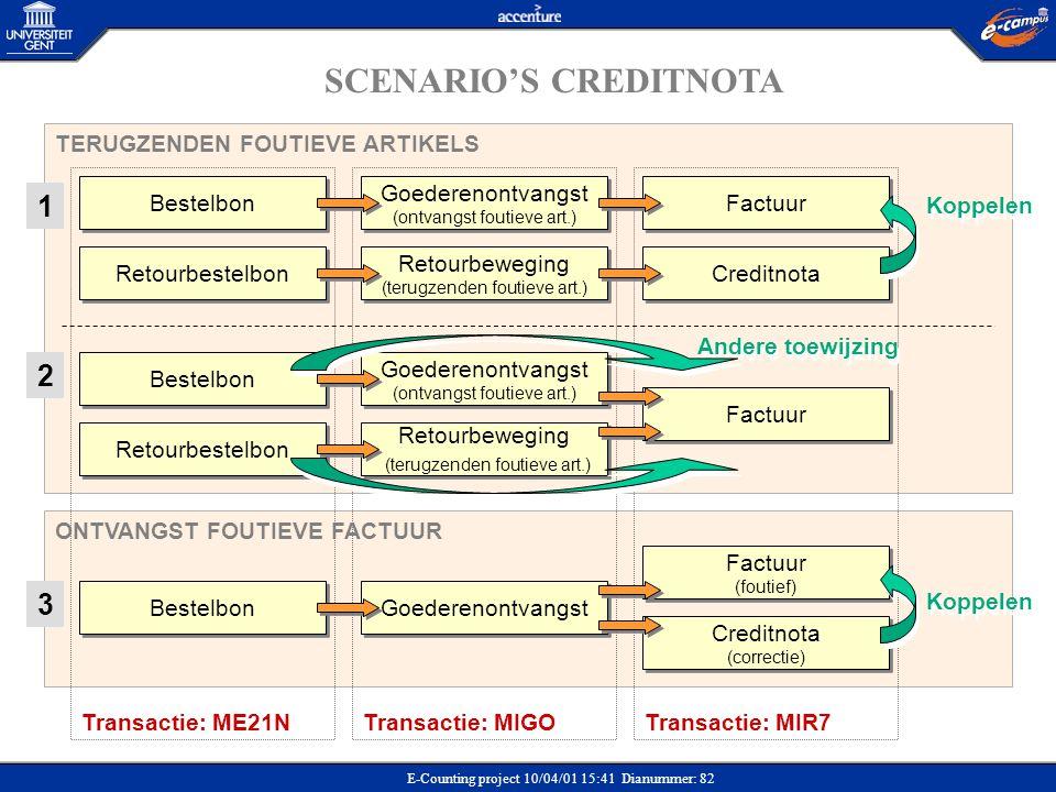 SCENARIO'S CREDITNOTA