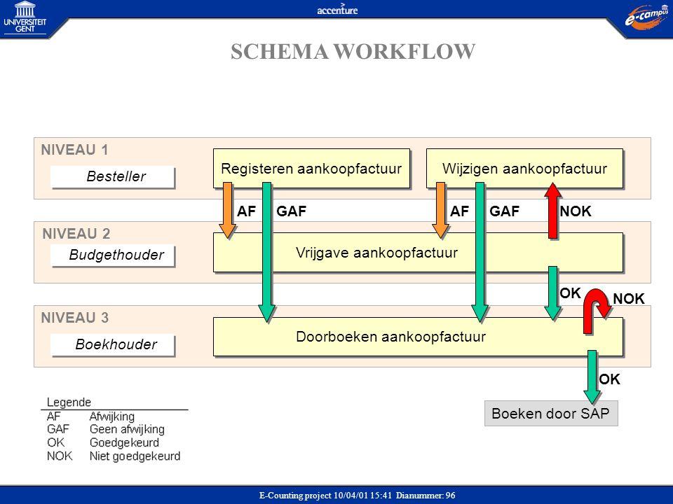 SCHEMA WORKFLOW NIVEAU 1 Registeren aankoopfactuur