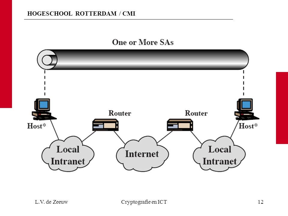 L.V. de Zeeuw Cryptografie en ICT