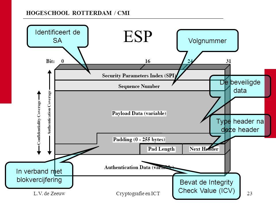 ESP Identificeert de SA Volgnummer De beveiligde data