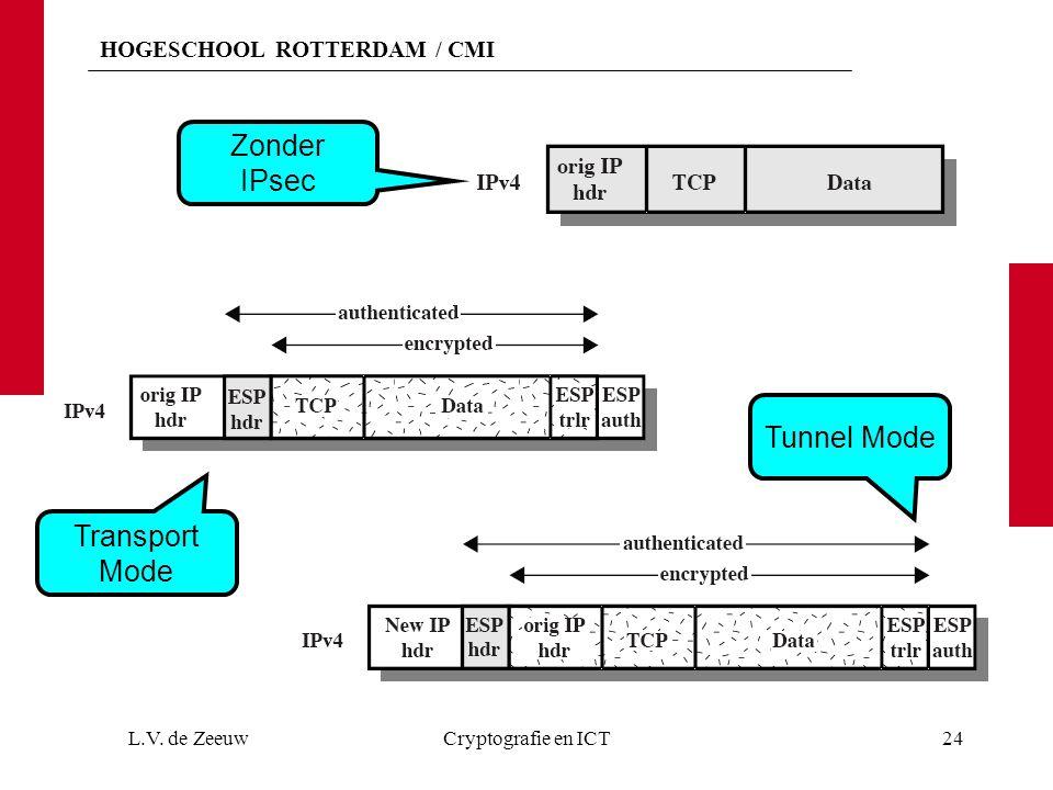Zonder IPsec Tunnel Mode Transport Mode L.V. de Zeeuw