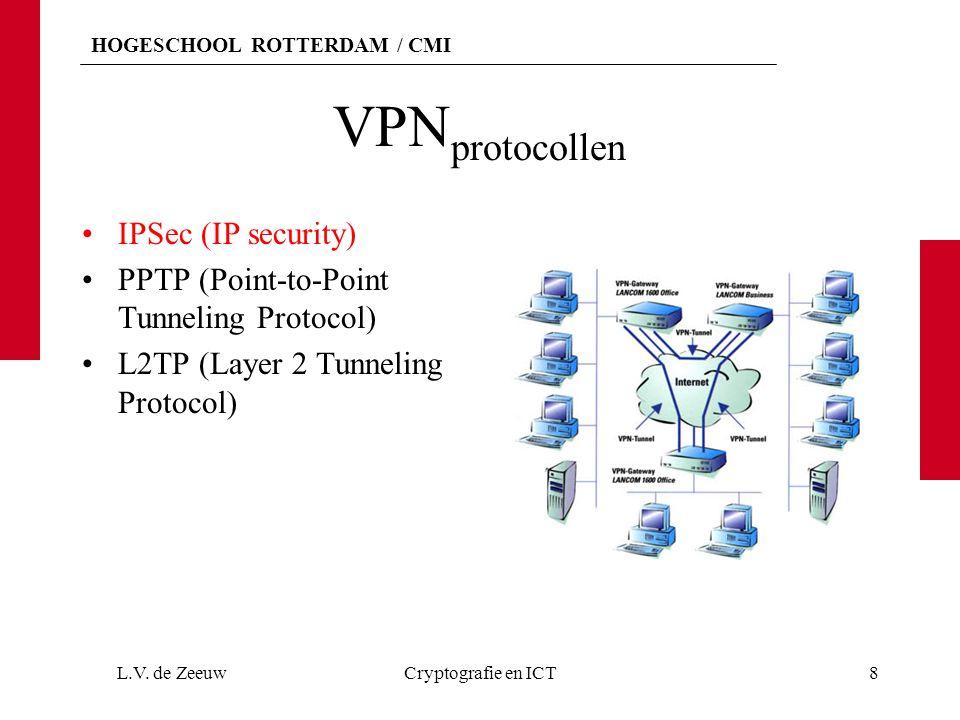 VPNprotocollen IPSec (IP security)