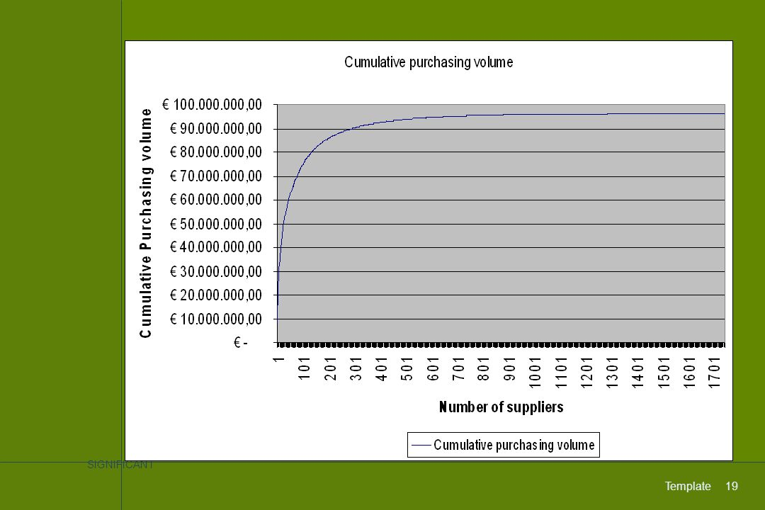 Number of invoices (>100) per supplier