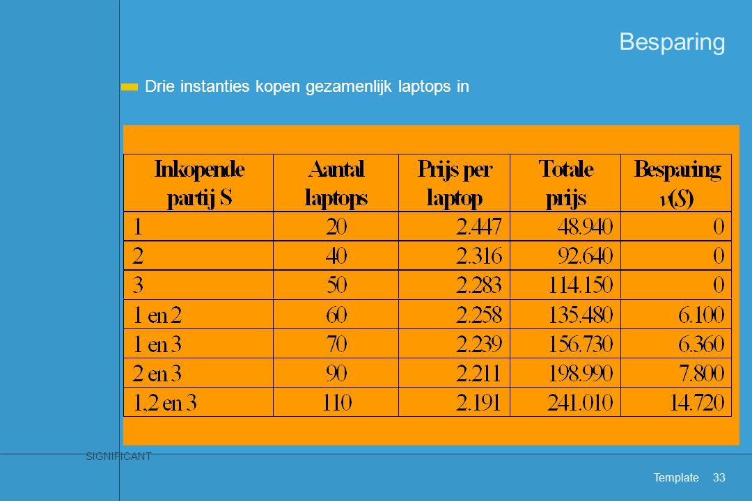 Verdeling Besparing: € 14.720,- Hoe te verdelen A Iedereen evenveel