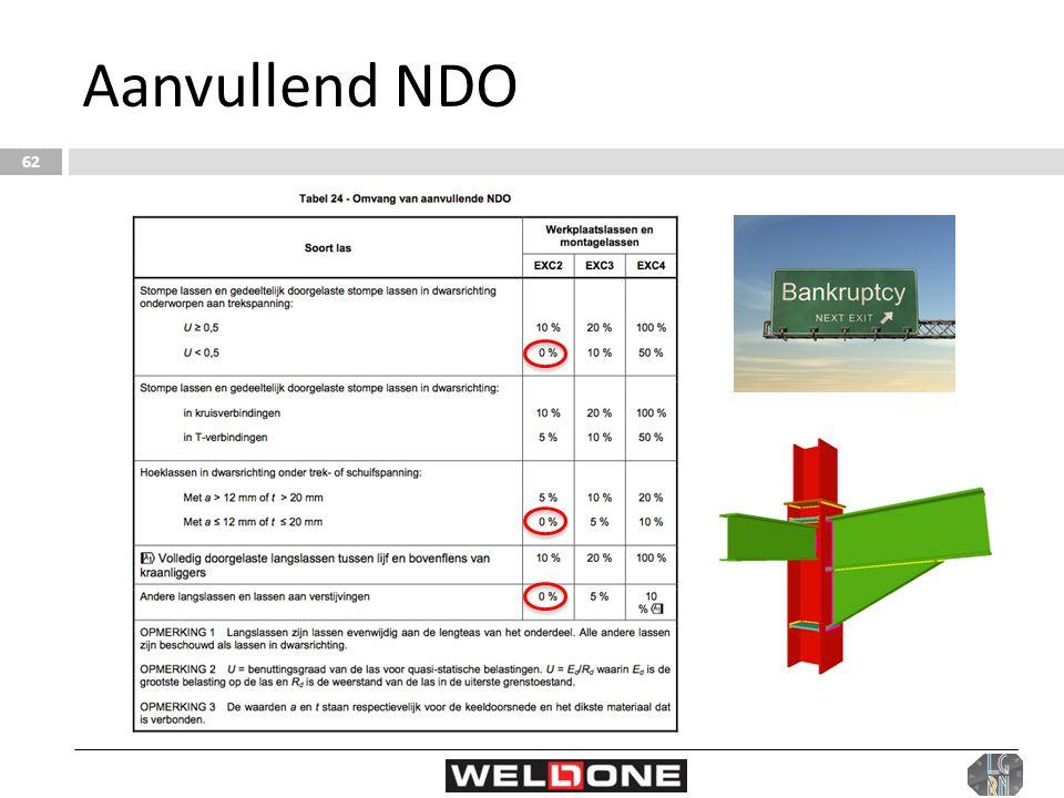 Aanvullend NDO