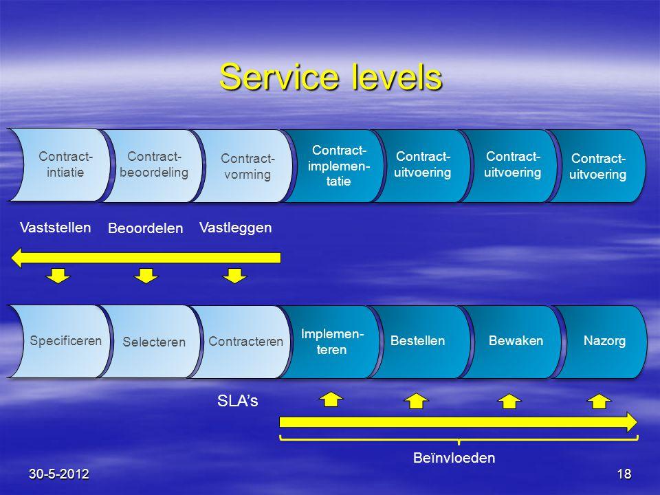 Service levels SLA's Vaststellen Beoordelen Vastleggen Beïnvloeden