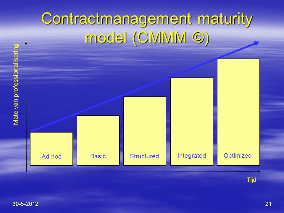 Contractmanagement maturity model (CMMM ©)