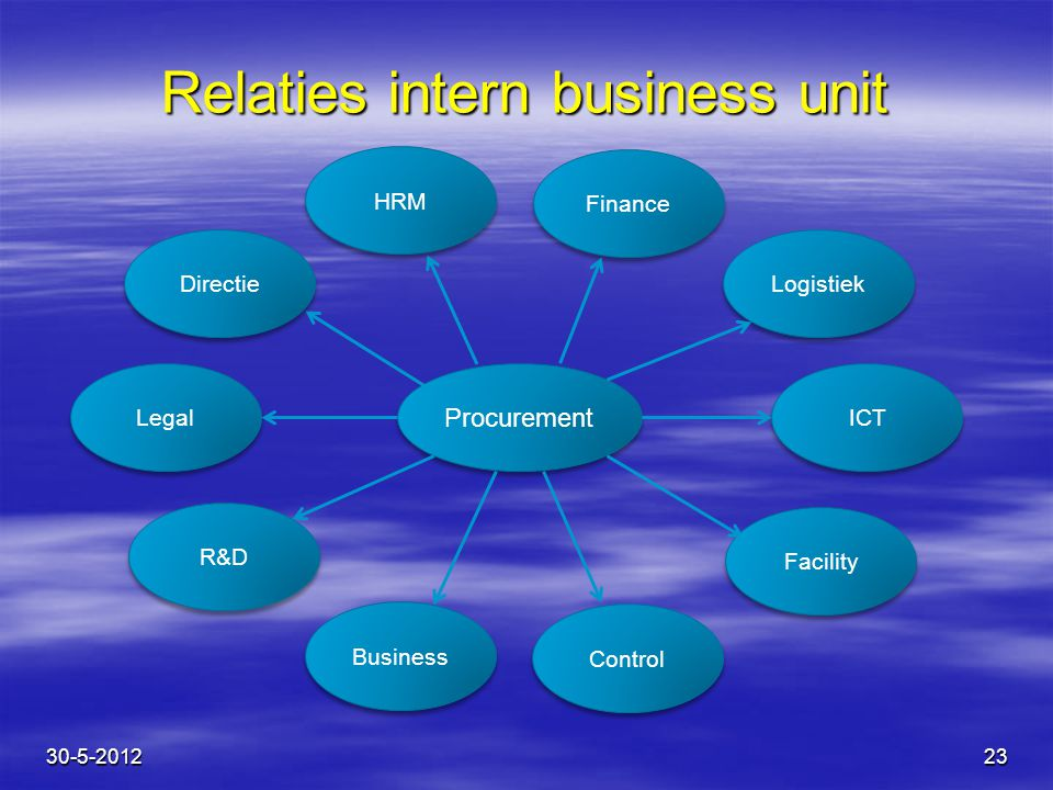 Relaties intern business unit
