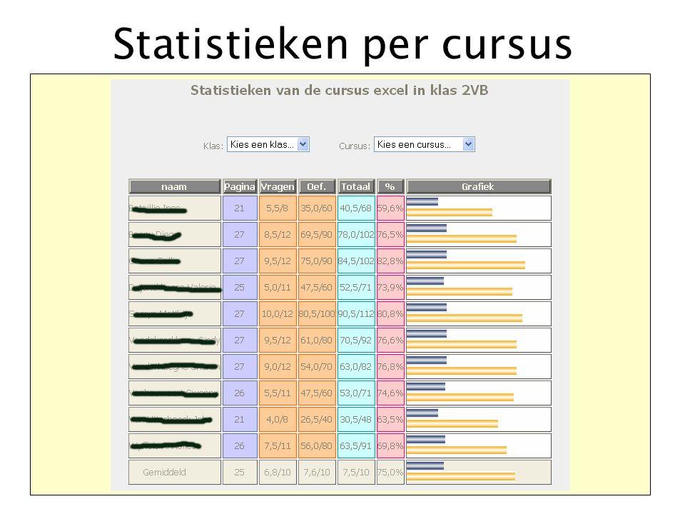 Statistieken per cursus