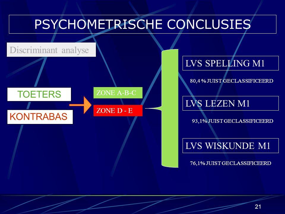 PSYCHOMETRISCHE CONCLUSIES