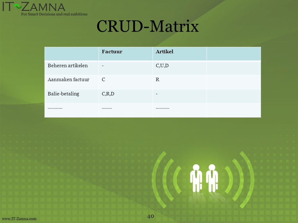CRUD-Matrix 40 Factuur Artikel Beheren artikelen - C,U,D