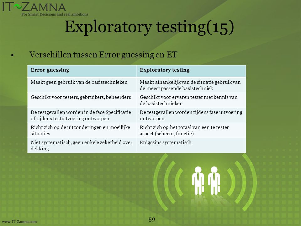 Exploratory testing(15)