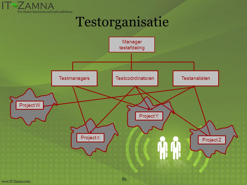 Testorganisatie orbeeld Manager testafdeling Testmanagers