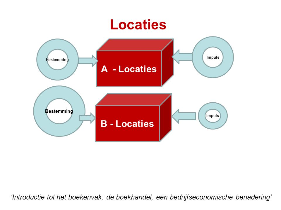 Locaties A - Locaties B - Locaties