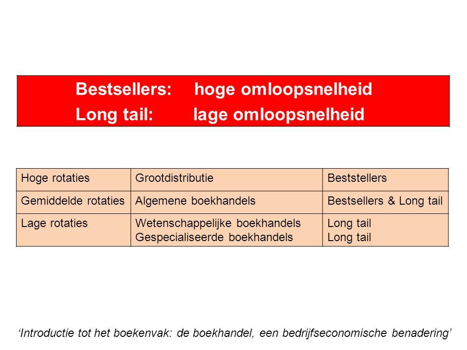 Bestsellers: hoge omloopsnelheid Long tail: lage omloopsnelheid