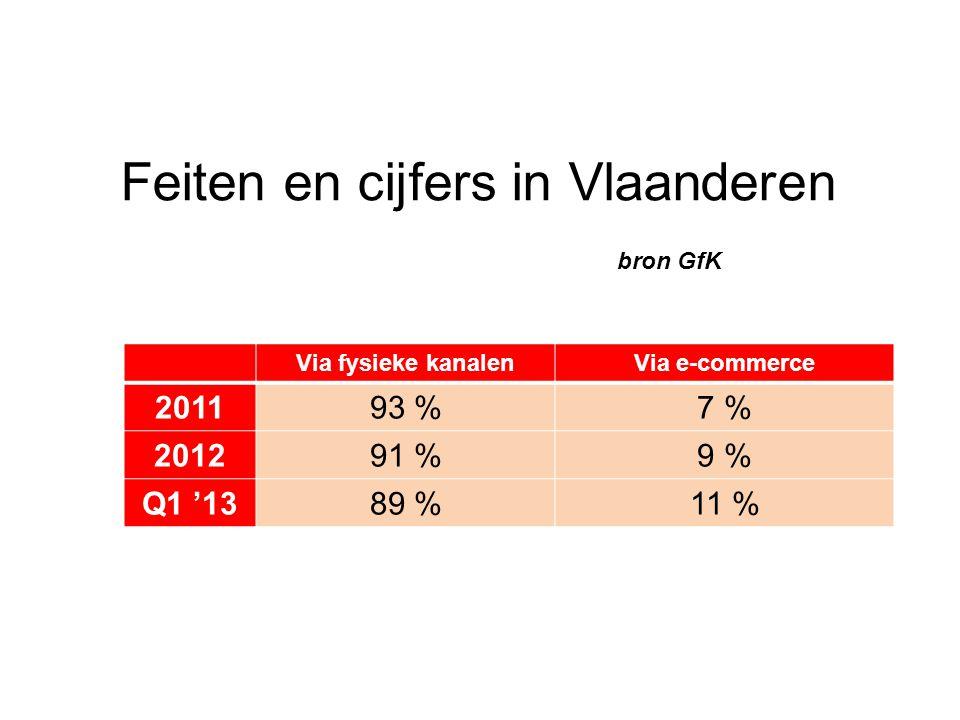 Feiten en cijfers in Vlaanderen bron GfK