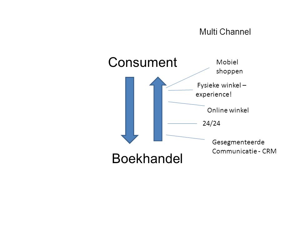 Multi Channel Consument Boekhandel Mobiel shoppen