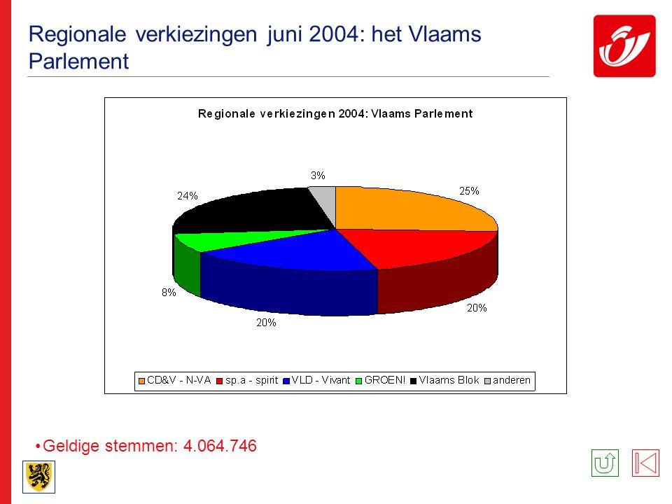 Regionale verkiezingen juni 2004: het Brussels Parlement